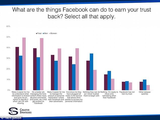 شروط عودة المستخدمين لفيس بوك