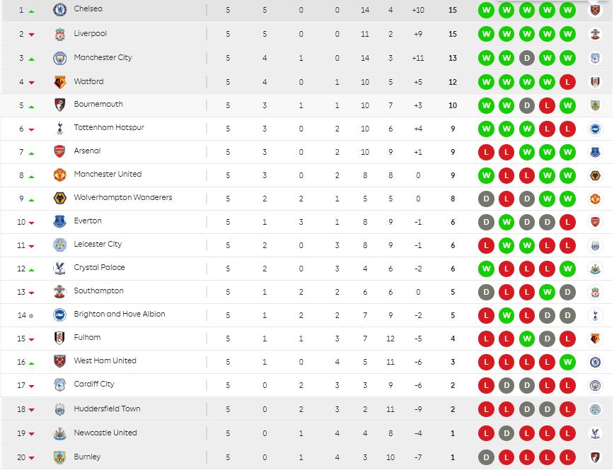 تعرف على ترتيب الدوري الإنجليزي بعد مباريات الجولة الـ20 التيار