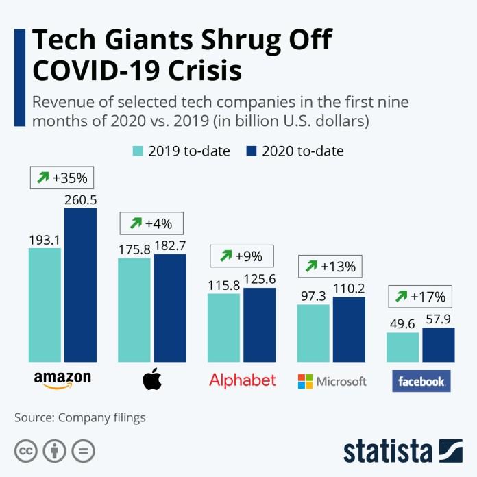 Technology companies grow