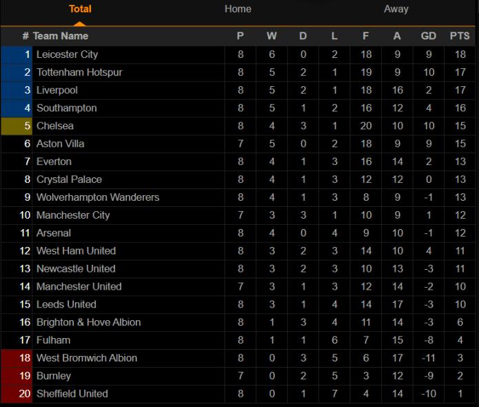 English Premier League Result Table