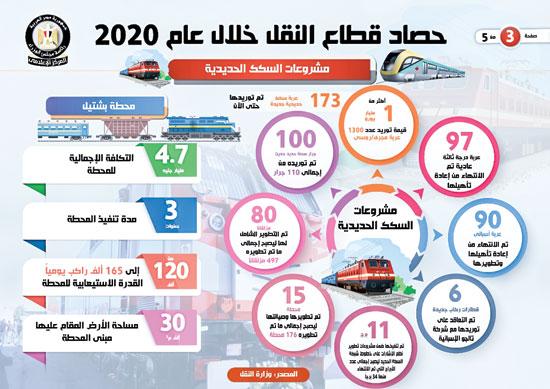حصاد النقل فى 2020 (1)