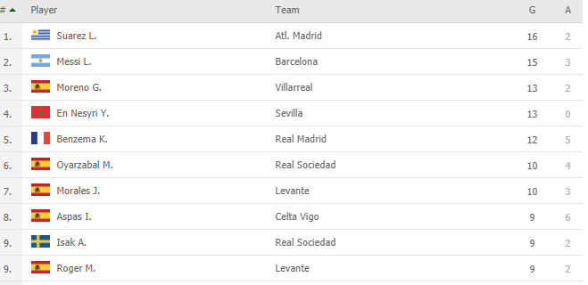 The leading scorers of the Spanish League