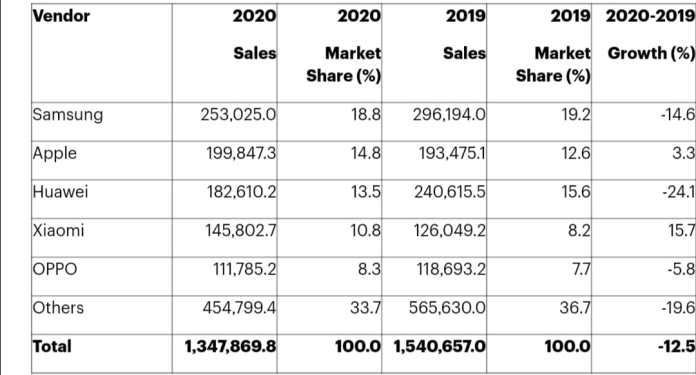 Top 5 sales of smartphones globally to end users in the whole of 2020 ..
