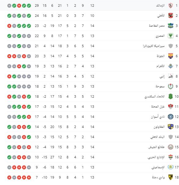 Egyptian league table ranking