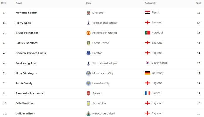 The Premier League scorer ranking