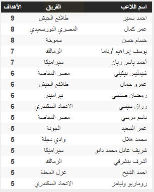 Ranking scorers league