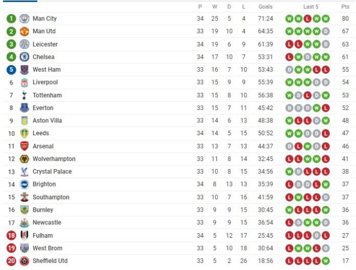 English Premier League standings table