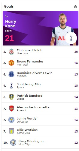 Ranking of the Premier League scorers