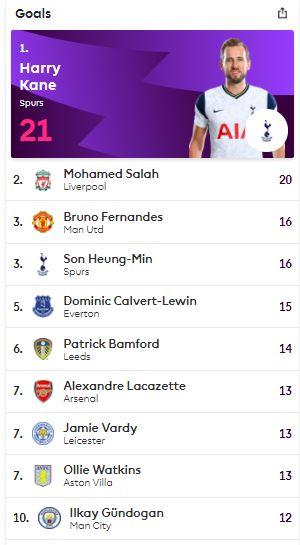 Premier League standings
