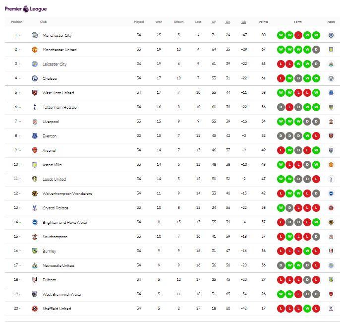 English Premier League Ranking Table