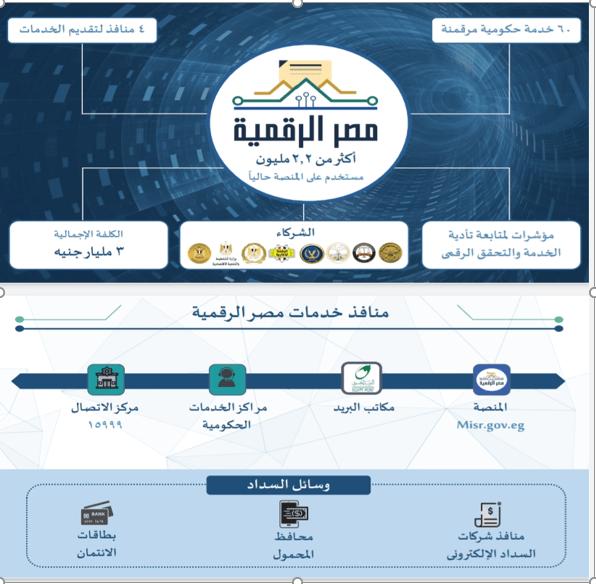 خدمات مصر الرقمية