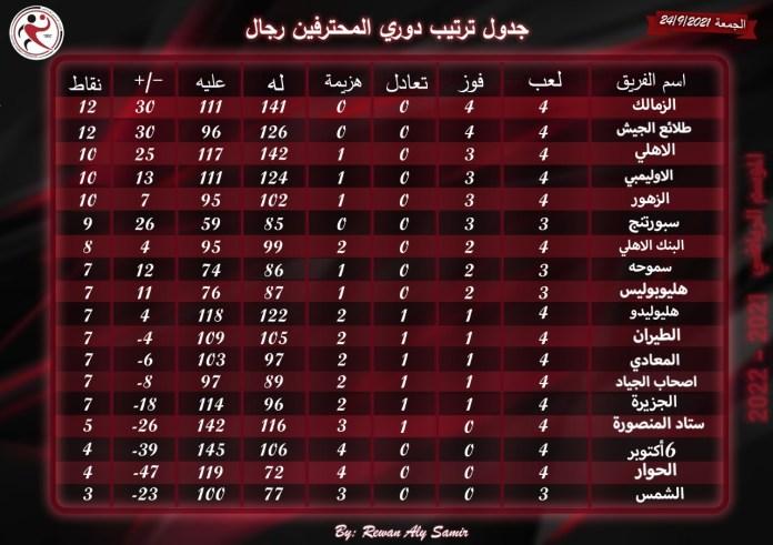professional league table
