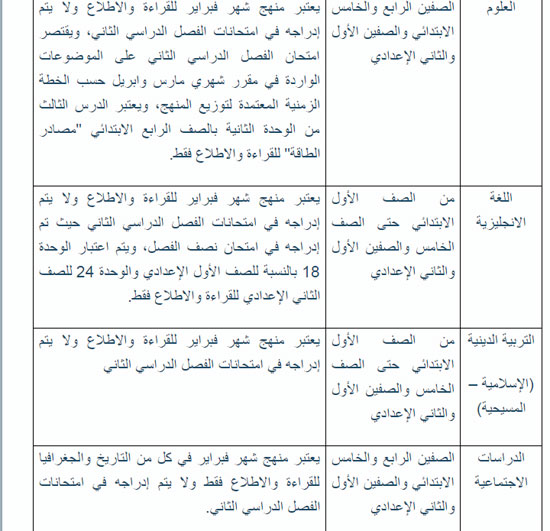 وزير التعليم يعتمد قائمة الموضوعات المحذوفة من مناهج الترم الثانى