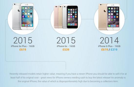 بالإنفوجراف أسعار Iphone 6s حول العالم أمريكا الأرخص