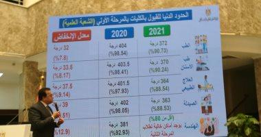 تنسيق الجامعات 2021.. رابط نتيجة التنسيق للمرحلة الأولى