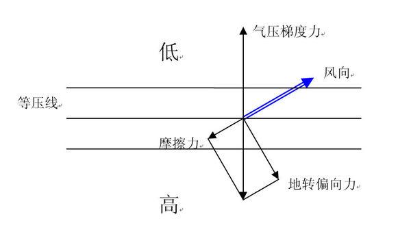 為什么摩擦力越大.風向偏離水平氣壓梯度力的角度越大? - 雨露學習互助