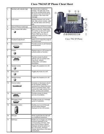 CISCO IP PHONE 7942/7962 Telephone User Quick Reference Guide