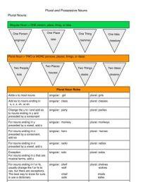 All Worksheets  Singular And Plural Possessive Nouns ...