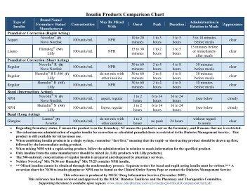 Insulin products comparison chart also pump jdrf rh yumpu