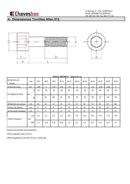 3.- Dimensiones Tuercas D