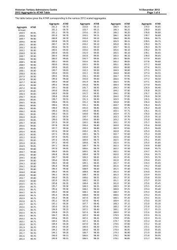Psychometric Conversion Table Standard Score
