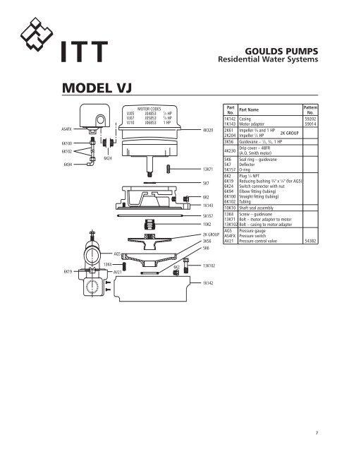 ITT MODEL HSJ 6 6K1 4K62