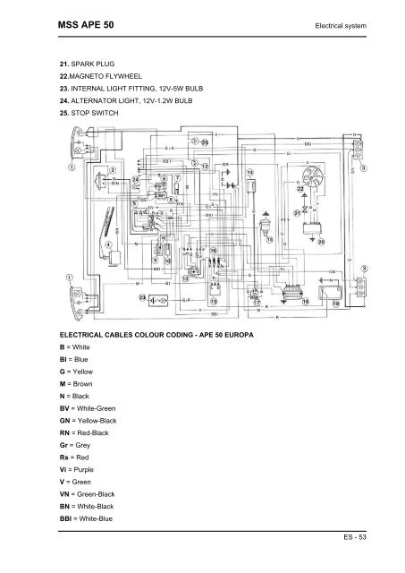 Electrical system MSS APE