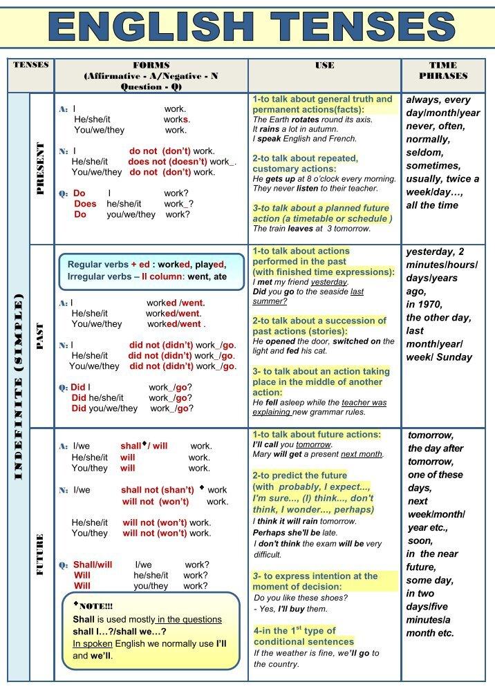 english tenses table  Brokeasshomecom