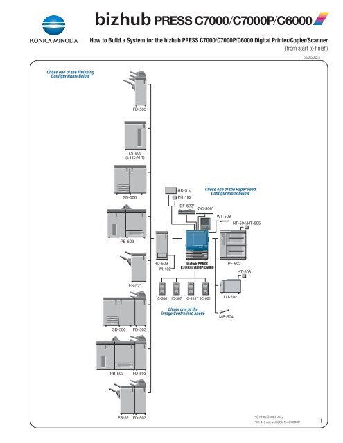 bizhub PRESS C7000/C7000P/C6000 Configuration Sheet