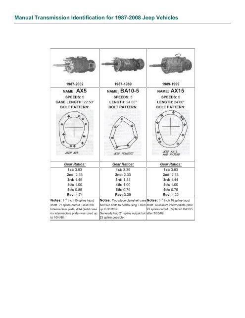 Jeep Wrangler Bolt Pattern : wrangler, pattern, Manual, Transmission, Identification, 1987-2008, Vehicles