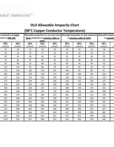 Dlo allowable ampacity chart   copper conductor tf cable also awg kcmil allowab rh yumpu