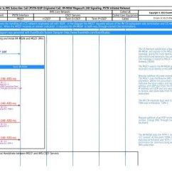 Pstn Call Flow Diagram Sony Radio Receiver Str D265 Schaltbild To Ims Eventhelix Com