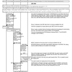 Pstn Call Flow Diagram Audio Wiring Studio Sip Tutorial To Detailed Eventhelix Com