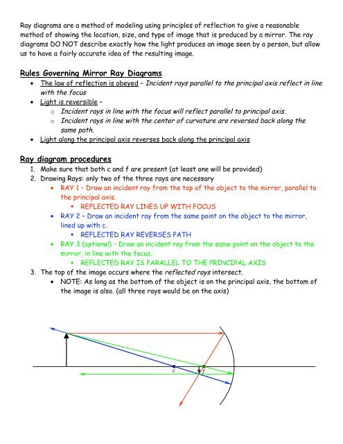light ray diagram worksheets a spot worksheet spherical mirror packet