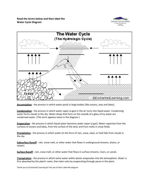 enchanted learning water cycle