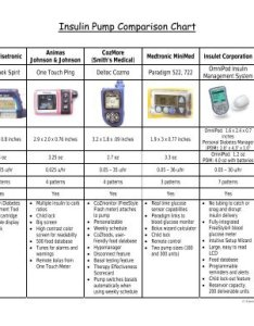 also insulin pump comparison chart jdrf rh yumpu