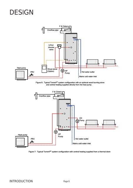 DESIGNF & CisternOverflow