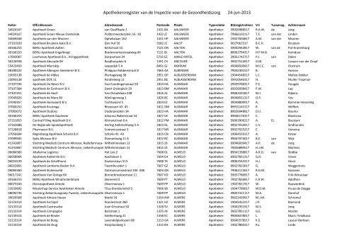 Apothekersregister van de Inspectie voor de