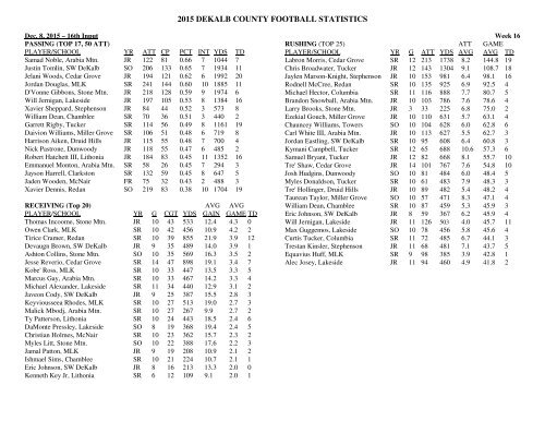 2015 DEKALB COUNTY FOOTBALL STATISTICS