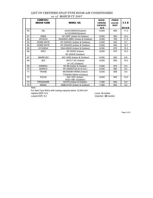 LIST OF CERTIFIED SPLIT-T