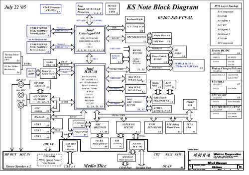 KS Note Block Diagram