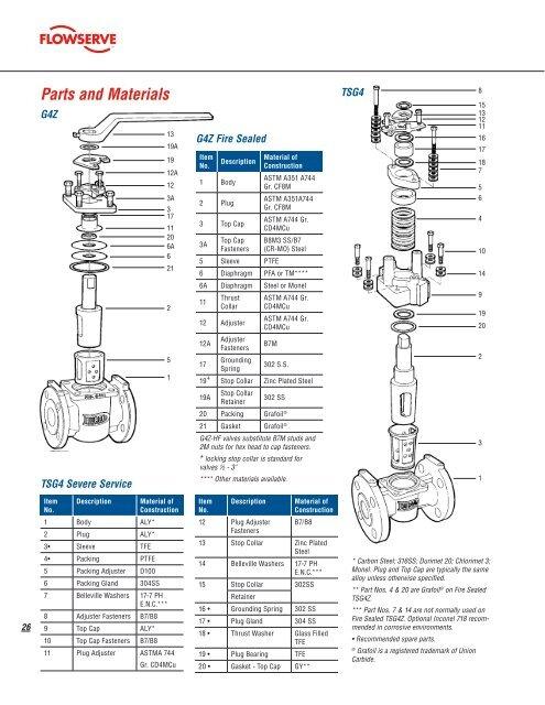 26 Parts and Materials