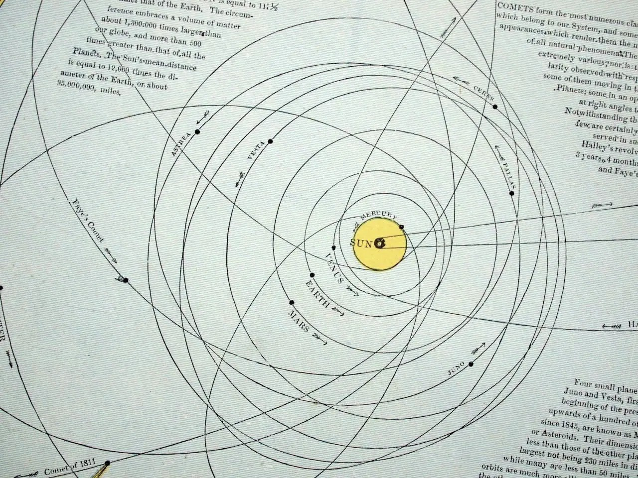 diagram of the planets in order kicker cvr 12 2 ohm wiring 1887 antique solar system