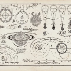 Old Scientific Diagram Butterfly Lighting 1873 Antique Astronomy Chart Engraving Sun Eclipses