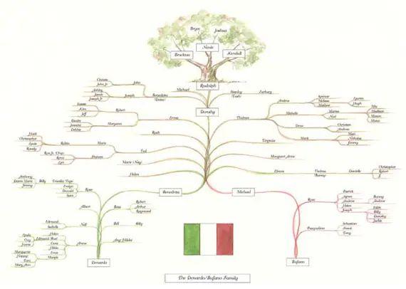 free family tree generator