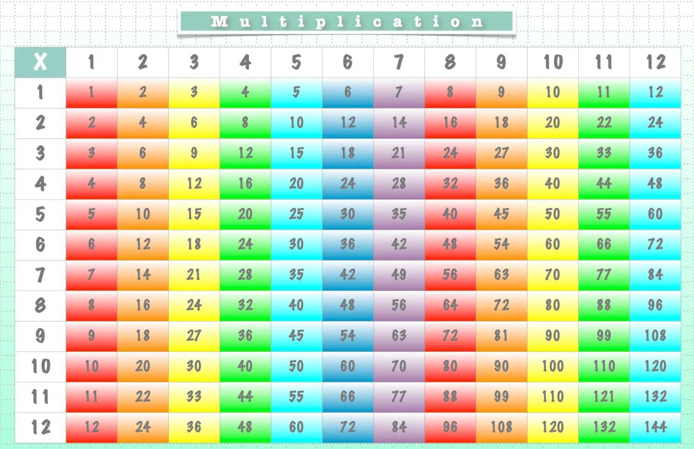 Set De Table Multiplication Graphique Amp Nous Carte Fois
