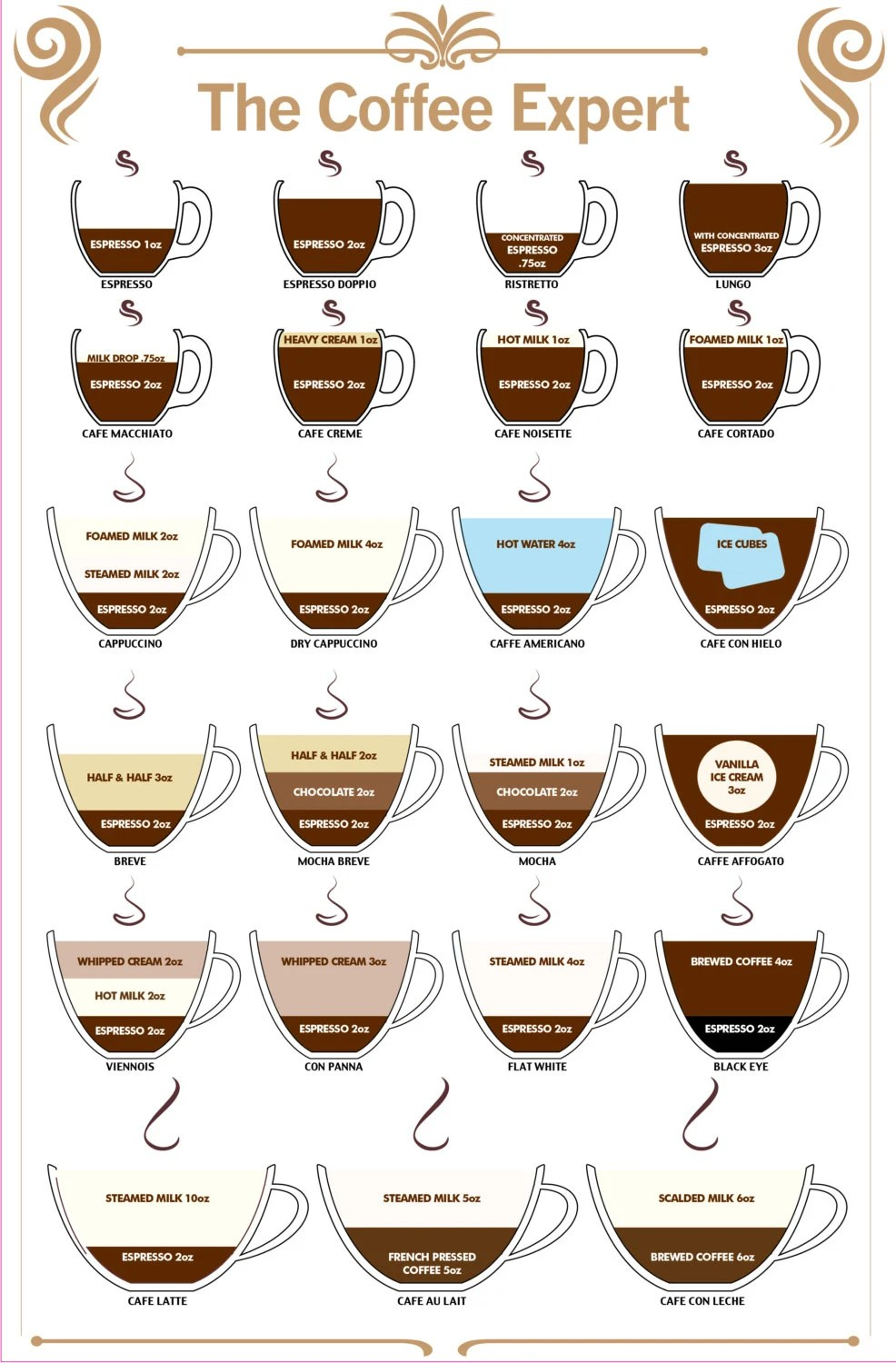 Items similar to Coffee Expert Guide to Coffee Type