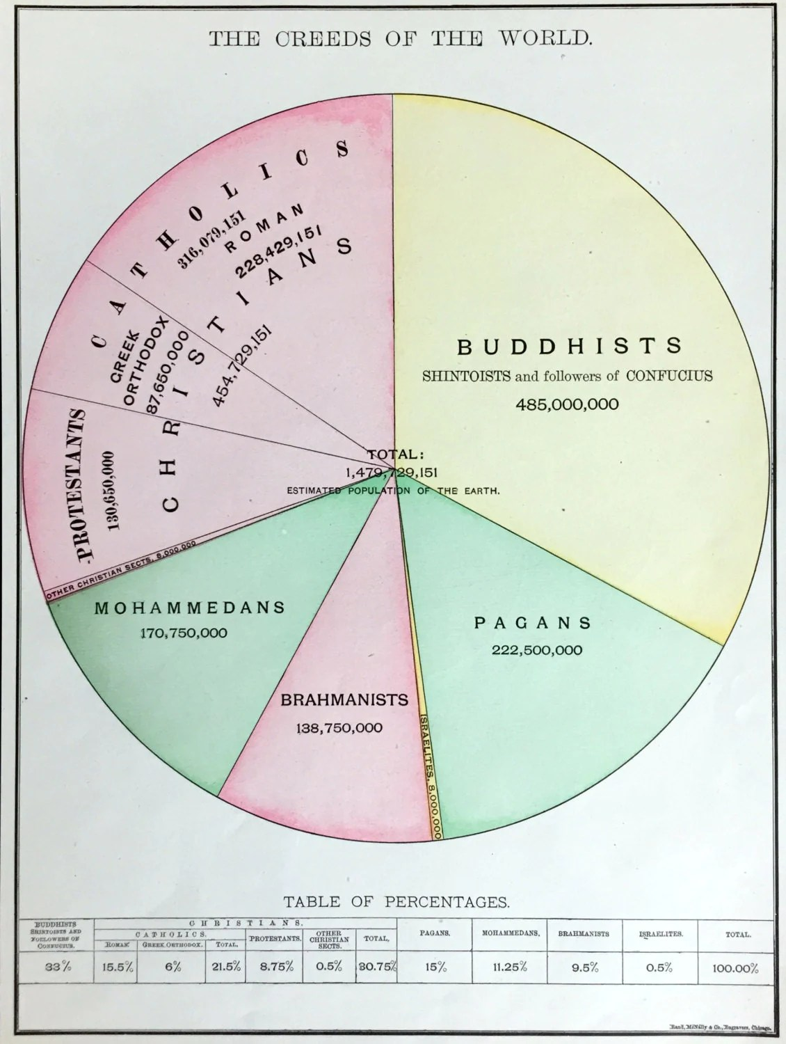 Antique Chart Of The Major Religions Of The World
