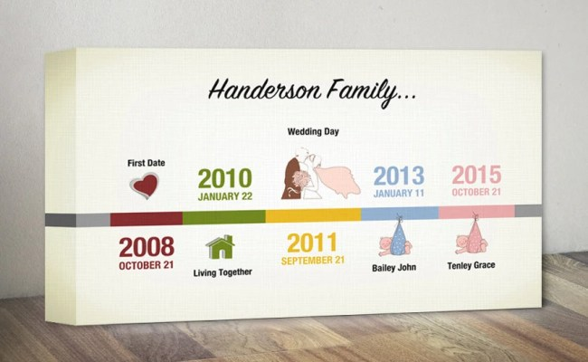 Personalized Family Timeline Canvas Print Family Artwork