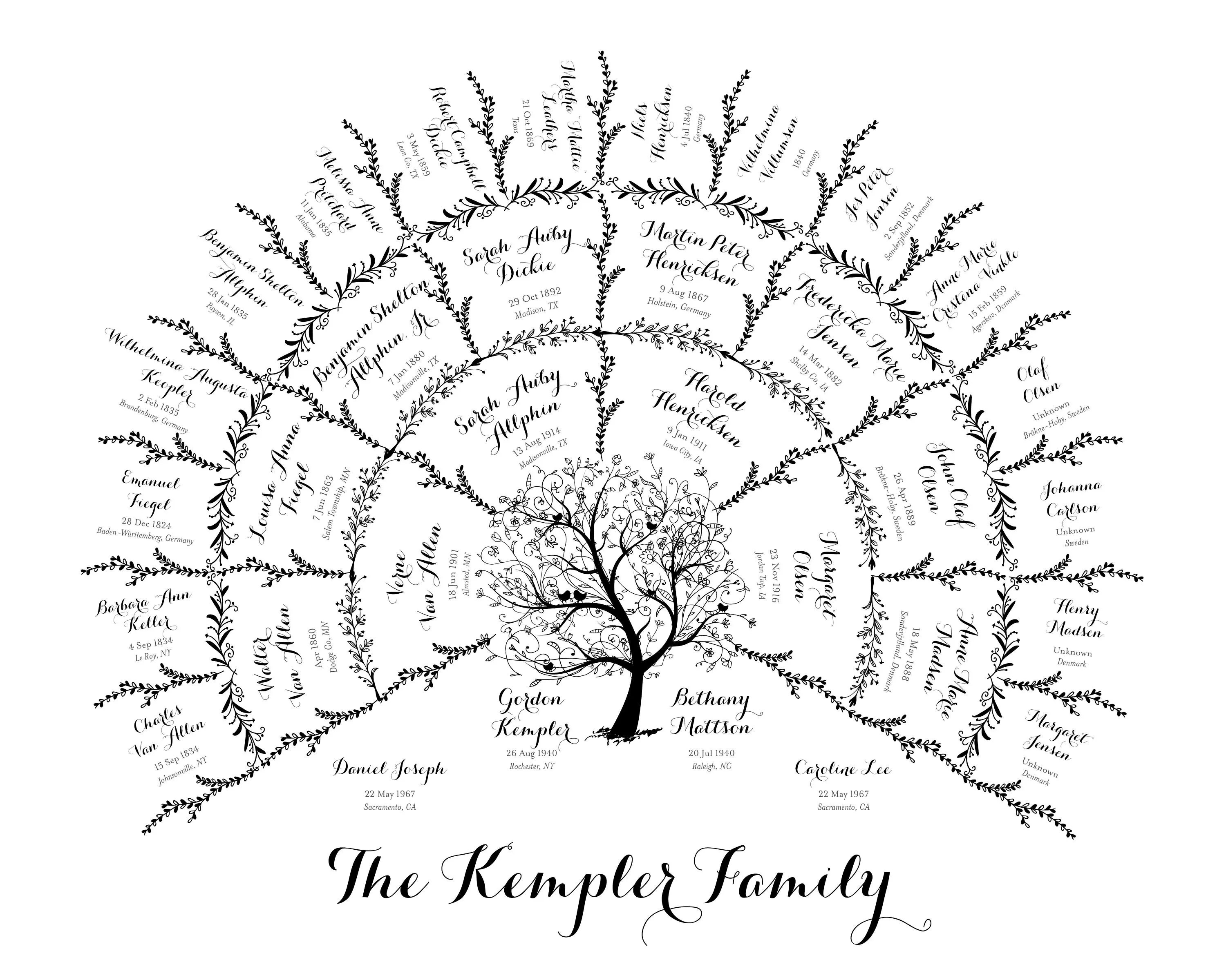 Family tree chart poster hand write in blanks for reunion